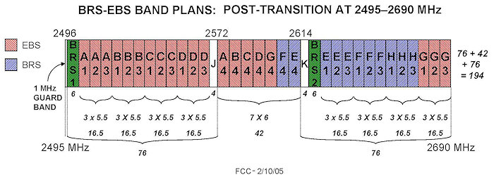 EBS-BRS Band Plan Graphic